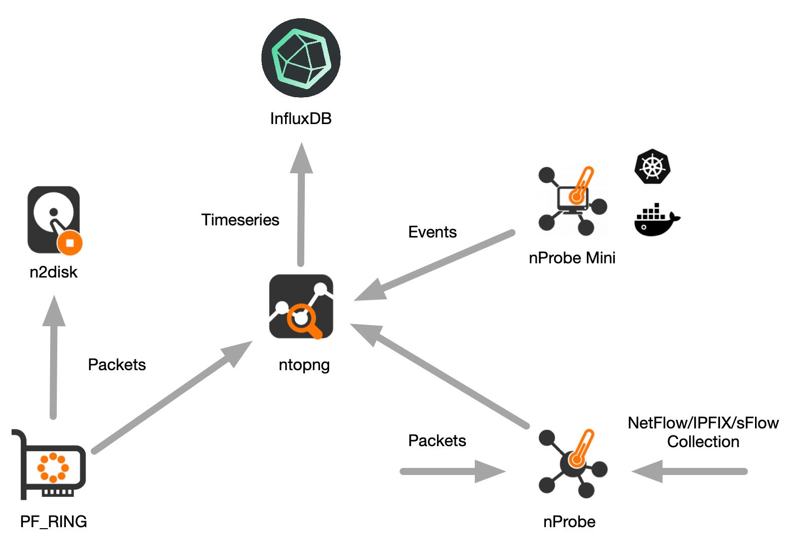 使用ntopng和InfluxDB实现容器和网络可见性